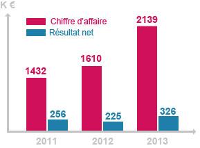 resultats-2013